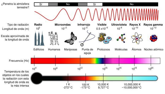 medicion de ondas electromagneticas