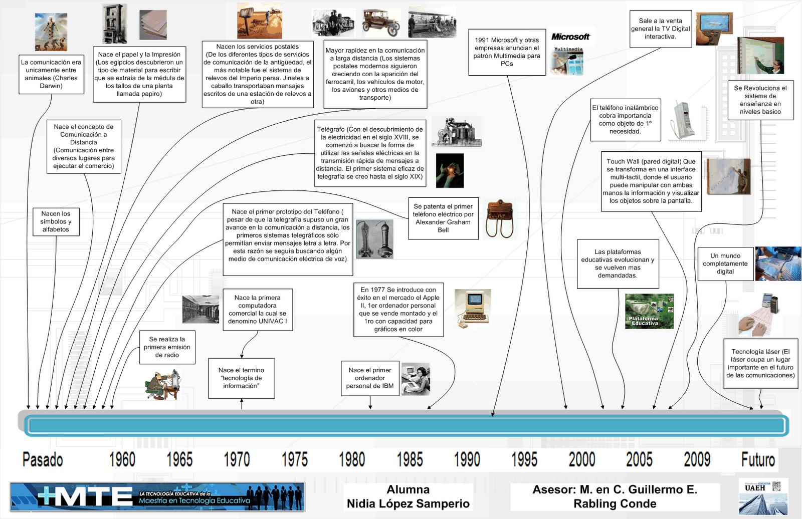 Aqui tienes una linea de tiempo sobre la historia y evolución de la ...