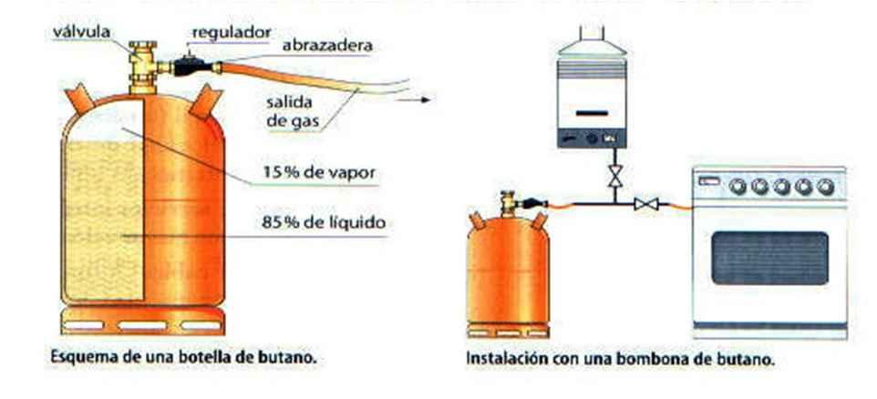 Instalacion de gas en las viviendas - Caldera de gas butano ...
