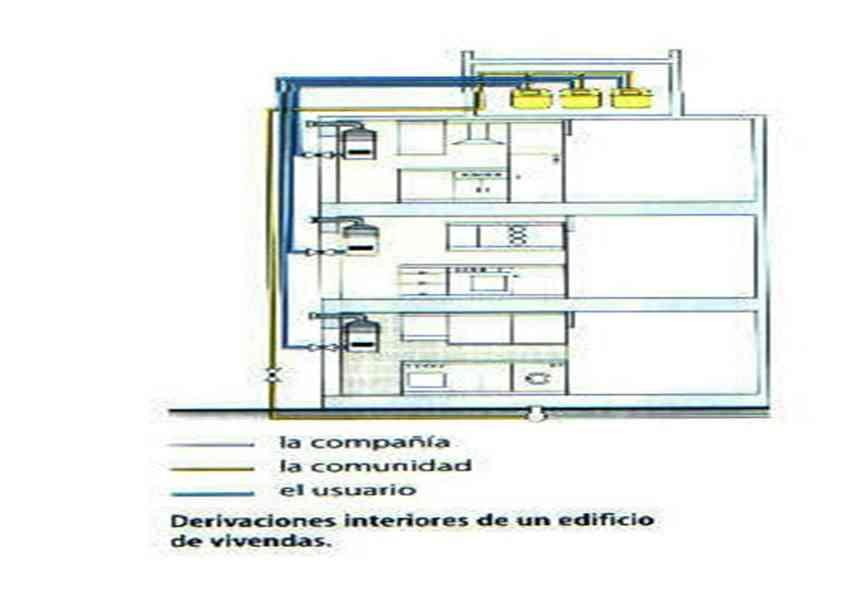 2pcpi 2015 francisco manuel salvador for Instalacion de gas lp