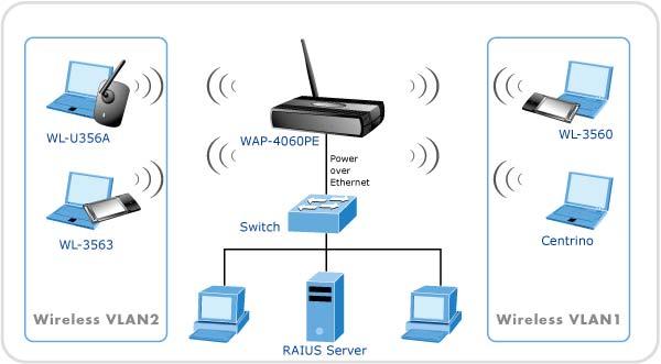 Redes inform ticas qu son tipos partes y funcionamiento for Red de una oficina