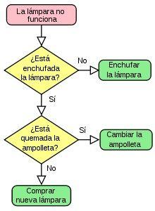 Diagramas de flujo con ejemplos y como se hacen diagrama de flujo ccuart Gallery