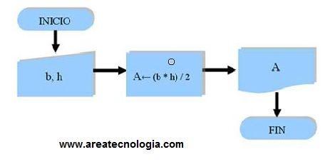 Diagramas de flujo con ejemplos y como se hacen como ves en este ni siquiera hemos puesto las operaciones dentro de los smbolos ya que con la forma del smbolo ya se entiende ccuart Choice Image