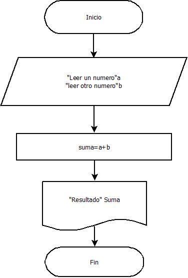 diagrama flujo numeros