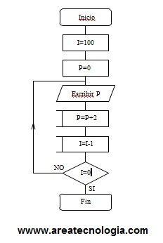 Ejemplosde diagramas de flujo resueltos diagrama de flujo numeros pares ccuart Gallery