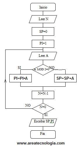 Ejemplosde diagramas de flujo resueltos ejemplo diagrama de flujo ccuart Gallery