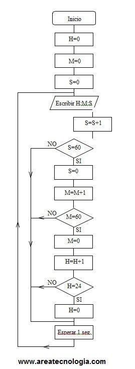 Algoritmodiagramas de flujo pseudocodigos abril 2015 diagrama de flujo reloj ccuart Gallery
