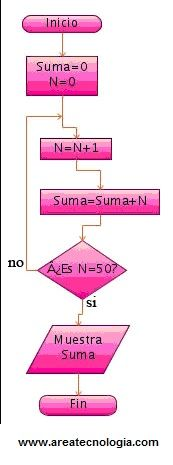 Diagramas de flujo con ejemplos y como se hacen diagramas de flujo ccuart Images
