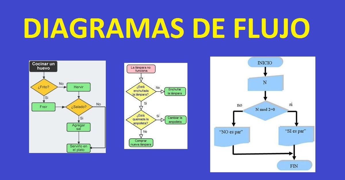 Diagramas de flujo con ejemplos y como se hacen ccuart Choice Image