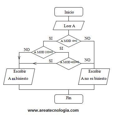 Ejemplosde diagramas de flujo resueltos ejemplo diagrama de flujo ao bisiesto ccuart Gallery