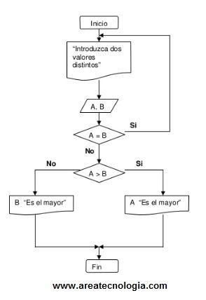 Ejemplosde diagramas de flujo resueltos diagrama de flujo numero mayor ccuart Image collections