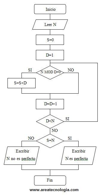 Ejemplosde diagramas de flujo resueltos ejemplos de diagramas de flujo ccuart Gallery