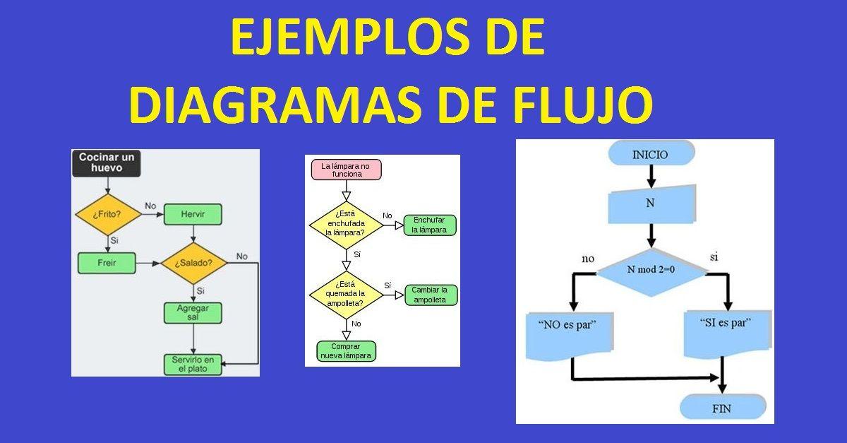Ejemplosde diagramas de flujo resueltos ccuart Image collections