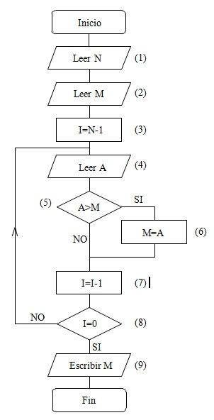 Ejemplosde diagramas de flujo resueltos ejemplos diagramas de flujo ccuart Image collections