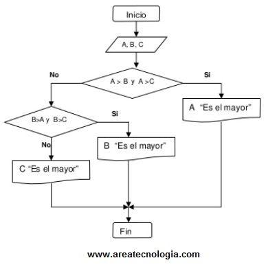 Ejemplosde diagramas de flujo resueltos ejemplos de diagramas de flujo de procesos ccuart Images