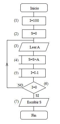 Ejemplosde diagramas de flujo resueltos ejercicios diagramas de flujo ccuart Image collections