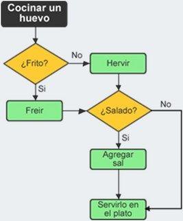 Inteligencia artificial qu es la inteligencia artificial ventajas diagrama flujo ccuart Images