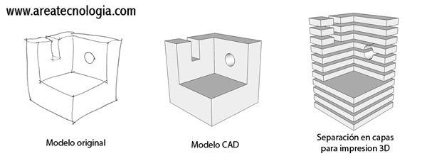 Electronica basica qu es una impresora 3d for Programa para dibujar en 3d