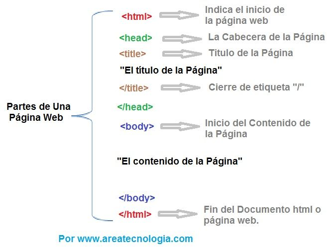 Partes De Una Pagina Web Facil