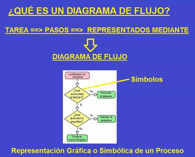 Diagramas de flujo con ejemplos y como se hacen que es un diagrama de flujo ccuart Choice Image
