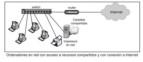 red con switch y router