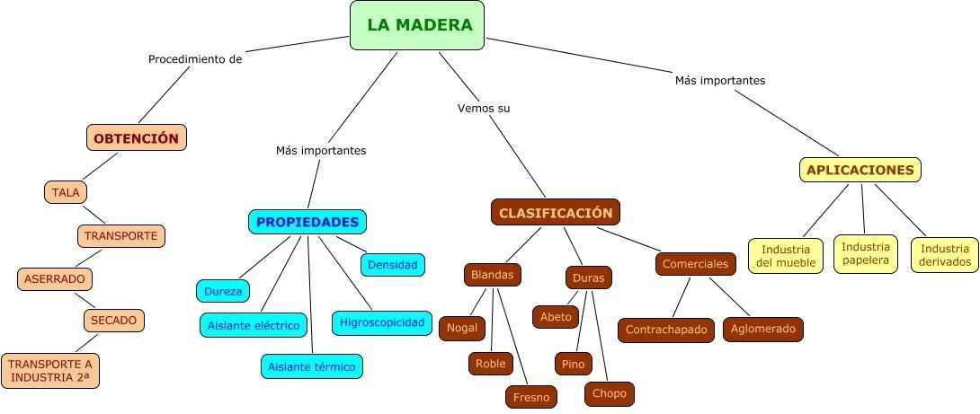 La madera qu es caracteristicas propiedades y tipos de for Tipos de arboles y su significado