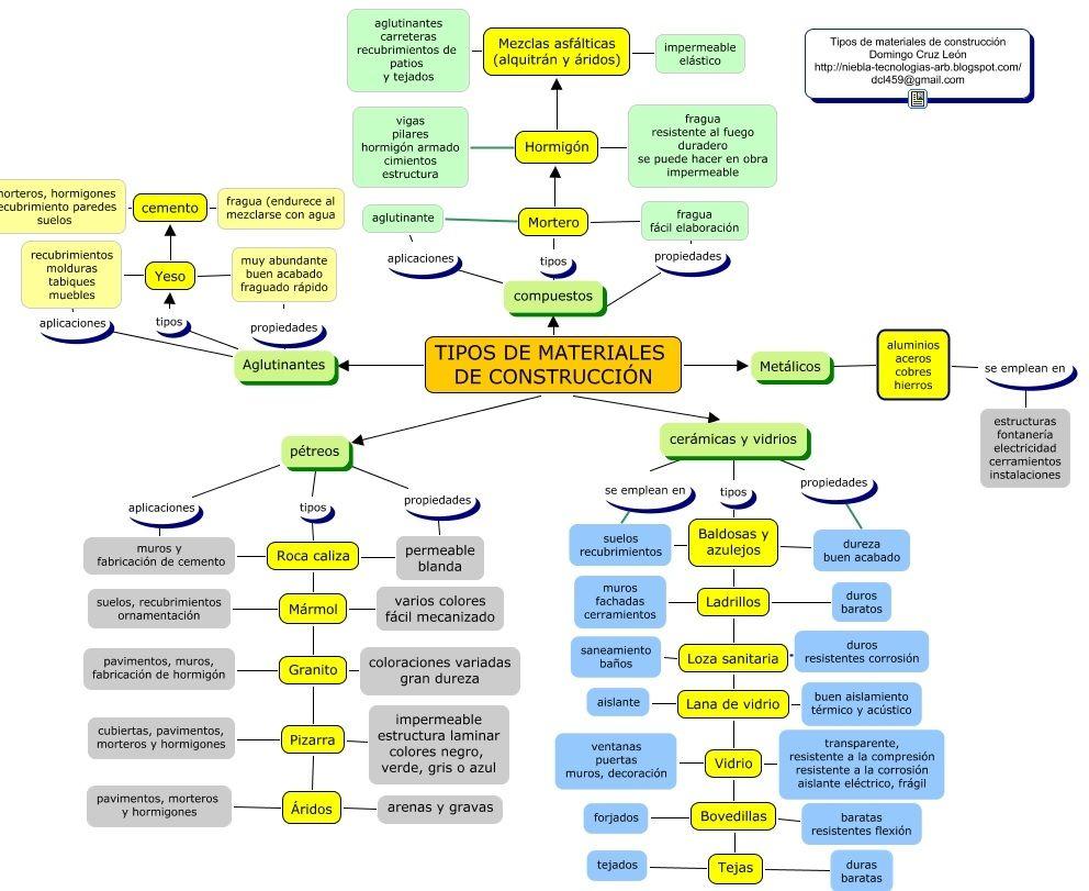 materiales de construcci n tipos propiedades y usos