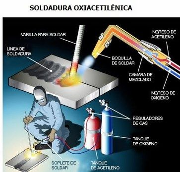 Tipos de soldadura autogena oxicetilenica por arco - Equipo soldadura electrica ...