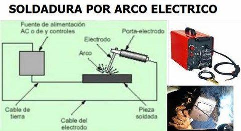 Arco Gas >> Tipos de Soldadura. Autogena, Oxicetilenica, Por Arco eléctrico y Más.
