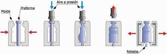 Como Se Hace El Vidrio Y El Cristal