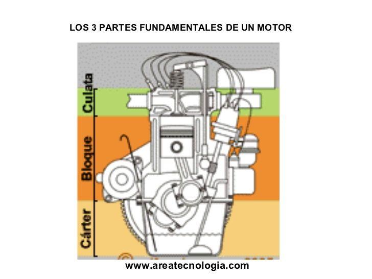 Worksheet. Partes del Motor Gasolina y Diesel Funcionamiento y Partes Explicadas