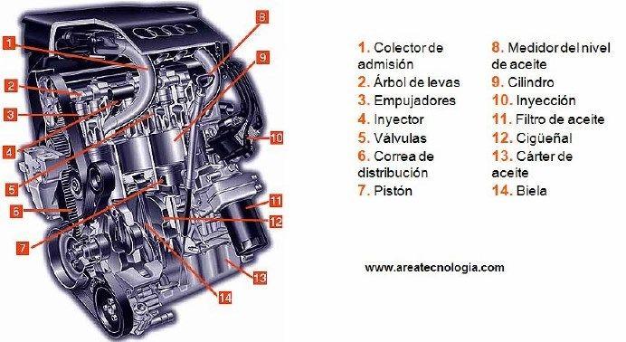 Partes de un Motor Gasolina y Diesel. Funcionamiento y Partes ...
