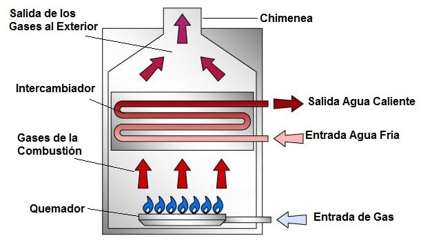 Calderas de gas tipos funcionamiento precios for Calderas de lena para radiadores de agua