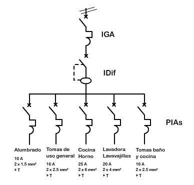 esquema cuadro de distribucion