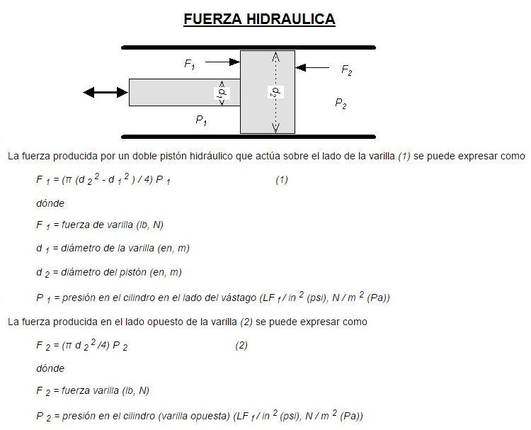 fuerza hidraulica