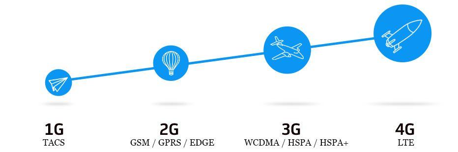 4g evolution Wireless evolution with 4g technologies prof d u adokar1, priti j rajput2  hod, dept of electrical engineering, ssbt's coet, bambhori, jalgaon, india1.