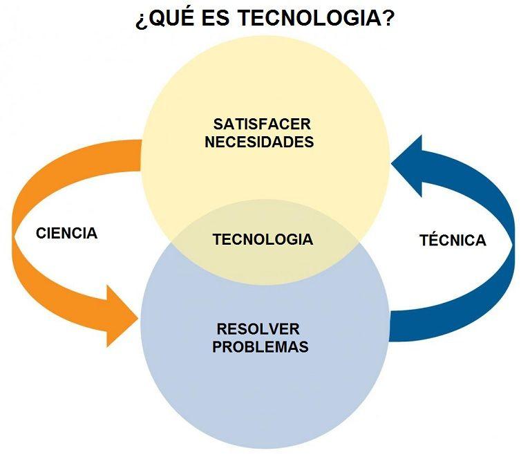 Que es tecnologia definici n y explicaci n aprende facil for Definicion de cuarto