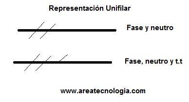 representacion unifilar