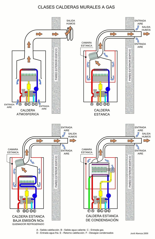 Tipos calderas gas natural